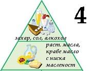 Пирада на храненето при захарен диабет тип 2
