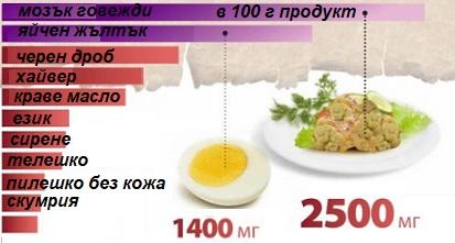 храни против висок холестерол